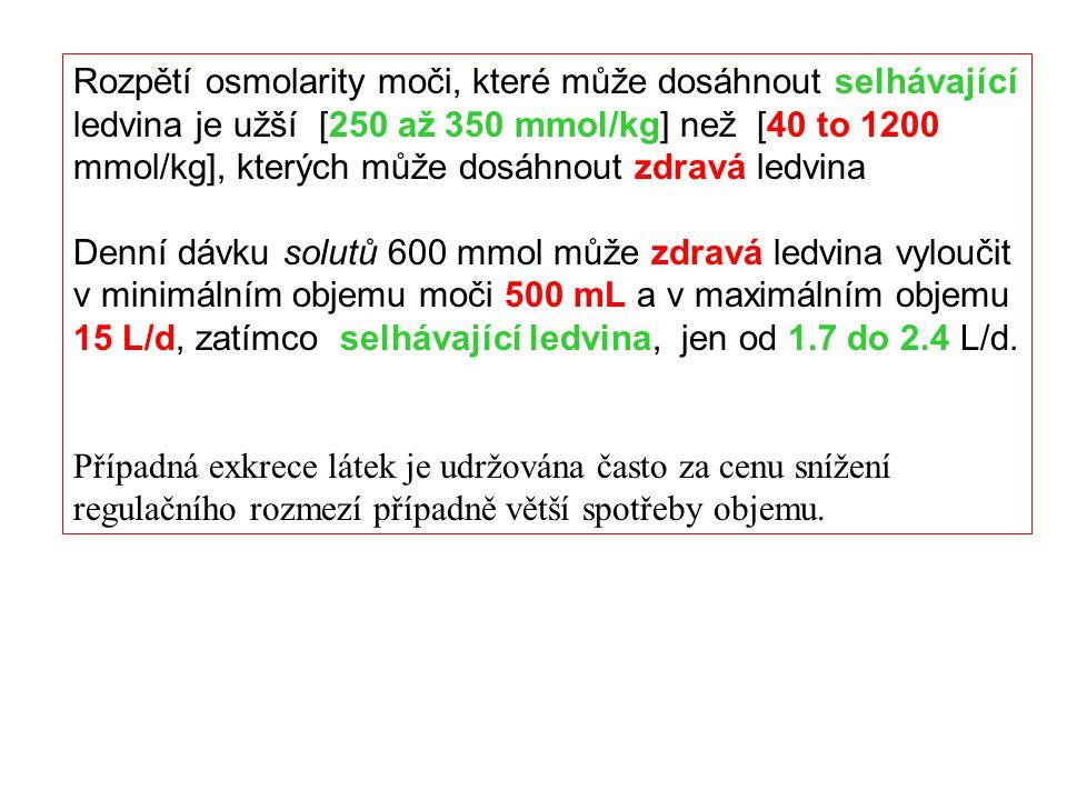 Rozpětí osmolarity moči, které může dosáhnout selhávající ledvina je užší [250 až 350 mmol/kg] než [40 to 1200 mmol/kg], kterých může dosáhnout zdravá ledvina
